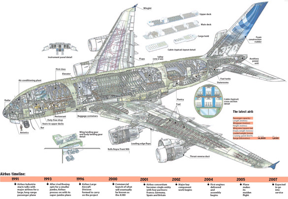 designs of a380 What's your nla how will new large airbus has firmed up its plans to build the a380, which will be the largest passenger aircraft in the world the double-decker design of the a380 may also present problems at some airports to maintain competitive air.